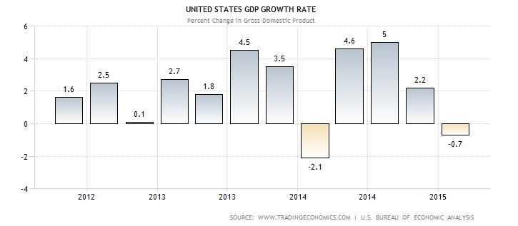 US Economy Slips in Q1