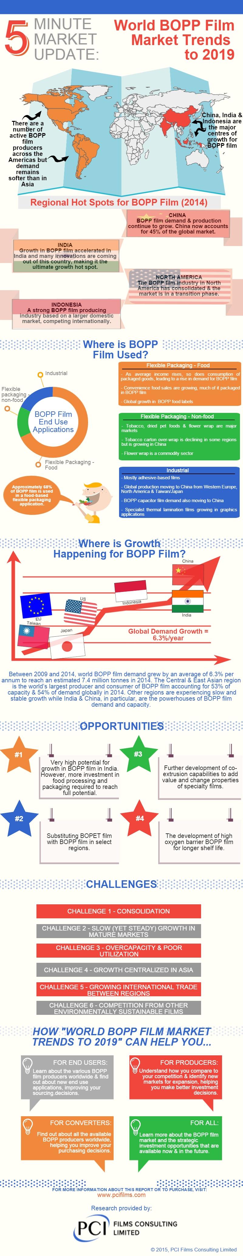global bopp films market