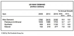 U.S. Waxes Demand to Exceed $3 Billion in 2019