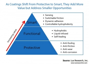 Lux Research: Coatings Get Smart – Sensing and Dynamic Coatings Hold Great Potential
