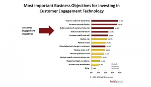 InfoTrends Study: Improving Customer Experience a Top Priority in Customer Communications Management