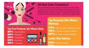 Beauty By The Numbers: All Hail Color Cosmetics