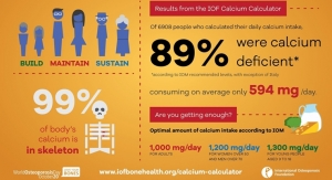 IOF Survey Finds Majority of Calcium Users Deficient in the Nutrient