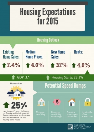 Housing Expectations for 2015