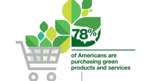 Green Buying Habits