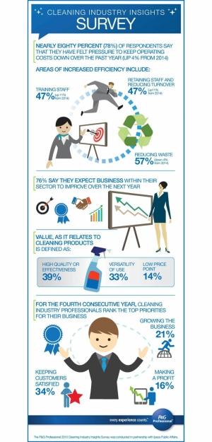 Cleaning Industry Survey