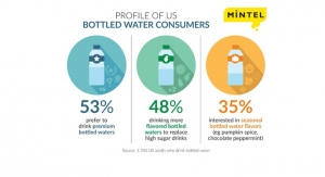 Health Conscious Consumers Drive Record Sales of Bottled Water in the U.S.