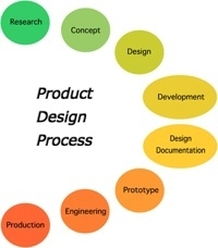 The Need for Integration in Product Design