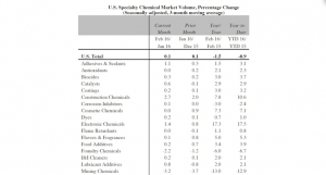 Specialty Chemicals Market Volume Up 0.1% in Q1