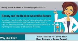 Scientific Beauty