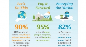 Recycling is a Consumer Priority