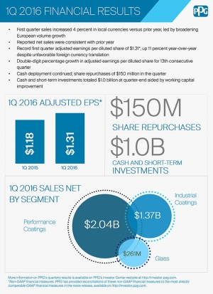 PPG 1Q Financial Results at a Glance