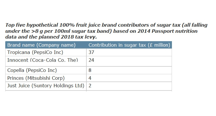 Sugar Tax On Soft Drinks: What If It Applied To 100% Juice?