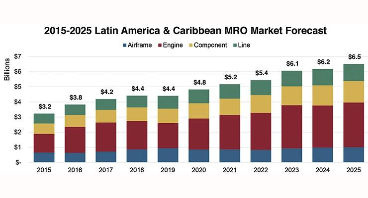 Latin American Aviation Lifts Coatings Demand