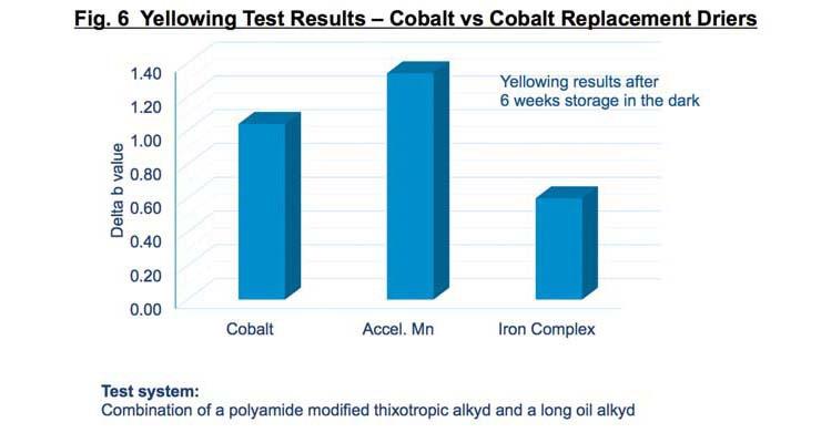 Unique Solutions to  Regulatory Concerns Affecting Cobalt and MEKO