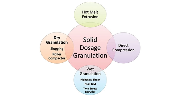 Continuous Granulation Technology Trends