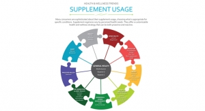 Hartman Group Examines Trends in Supplement Usage