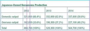 Overseas Production Trends In Japan