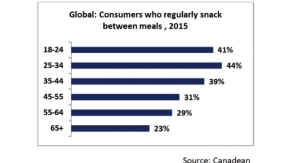 Over 40% of Millennials Snack Regularly