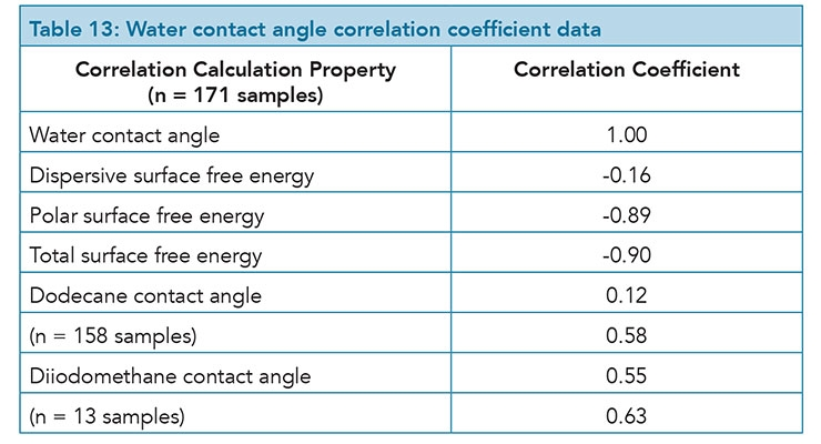 Is There A Correlation Between Contact Angle And Stain Repellency?