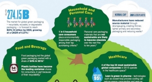 Infographic: PMMI Breaks Down Sustainable Packaging