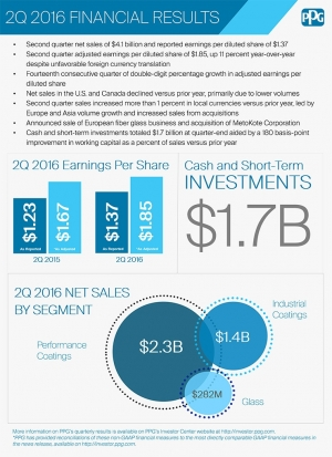PPG 2Q 2016 Financial Results