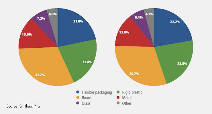 Packaging Material May Reach $1 Trillion in 2020