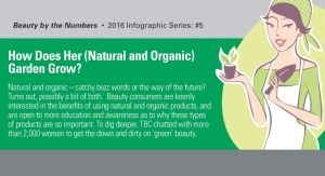 Infographic: Organic & Natural - Catchy Buzzwords or the Way of the Future?
