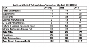 Health & Wellness Industry Seeing Record Transaction Activity