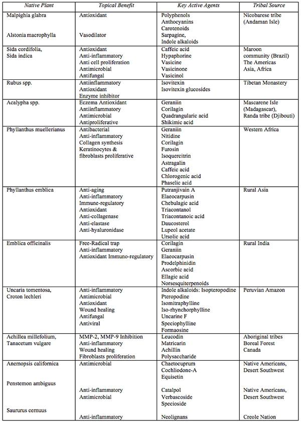 Novel Cosmetics Ingredients From Tribal & Aboriginal