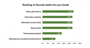 More Americans Embracing Plant-Based, Organic & Non-GMO Foods