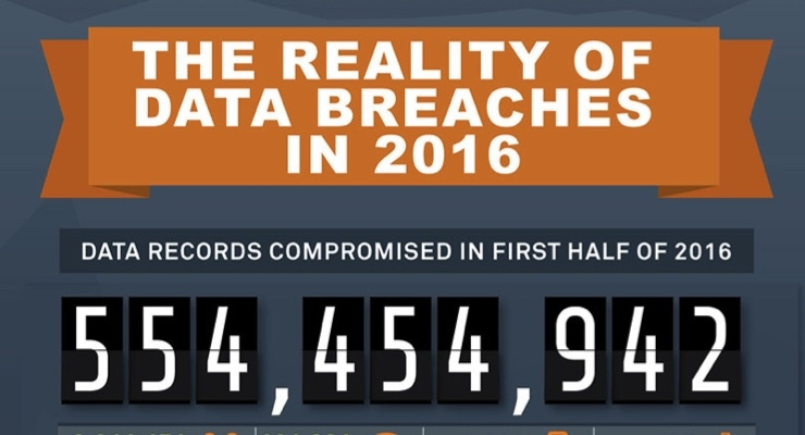 The Reality of Data Breaches in 2016