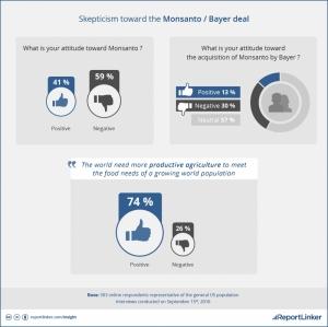 Skeptism Toward the Bayer/Monsanto Deal