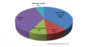 AMI Releases Study on Steel Pipe Coating – the Global Market