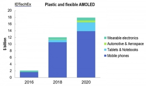 The Rise of Plastic and Flexible Displays