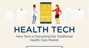 HealthTech Is Disrupting the Traditional Market