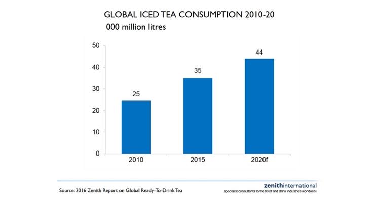Iced Tea Consumption Tops Soft Drinks