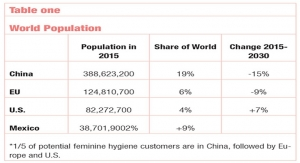 An Assessment of the Global Feminine Care Market