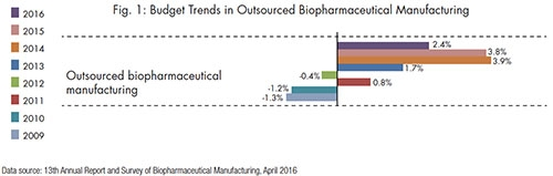 Year-End Trends in Biopharma Contract Manufacturing