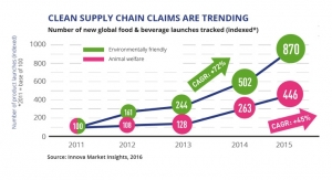 'Clean Supreme' Leads Innova Market Insights' Top Trends for 2017