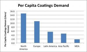 Asia Continues to Lead the World in Coatings Growth