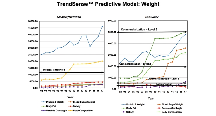 Getting Ahead of the Curve: Weight Control
