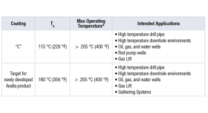 New, High Tg Internal Pipe Coating System