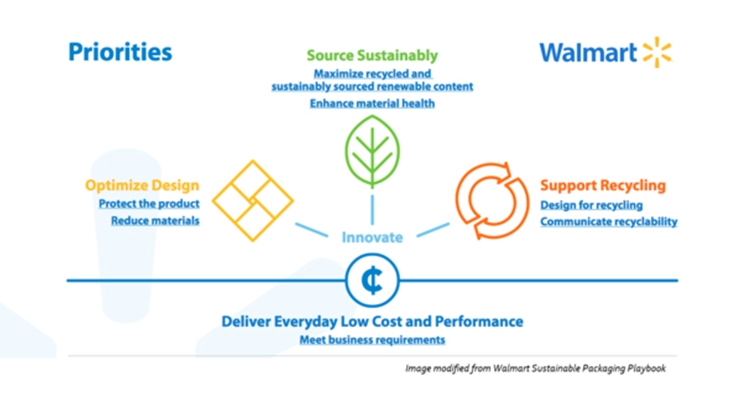 Walmart Introduces Playbook For Sustainable Packaging: Lux Picks ...