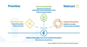 Walmart Introduces Playbook for Sustainable Packaging: Lux Picks the Best Plays