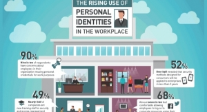 The Rising Use of Personal Identites in the Workplace