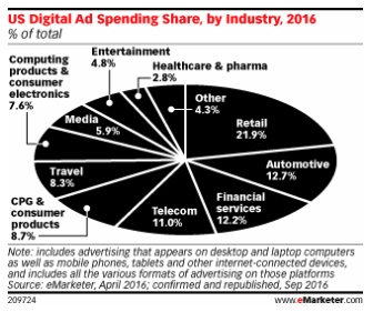 Digital Ad Spend Rises in 2016