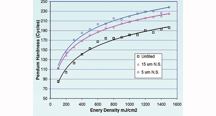 Figure 5a.  Pendulum hardness with increasing energy at 6% N.S by wt. in a UV PUD.