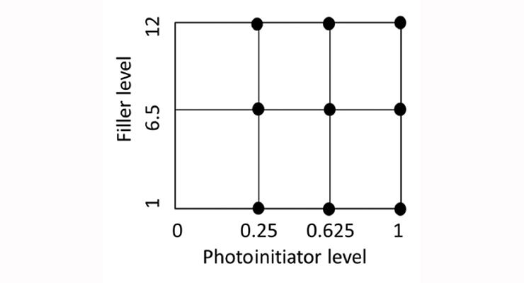 Figure 7. Diagram of DOE showing levels of the two factors: 5 µm N.S. and photoinitiator level.