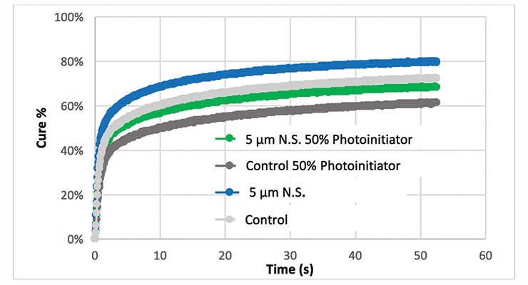 Figure 9. Percent cure rate of the unmodified UV-cure PUD and 5 µm N.S. filled (12% by wt.) with standard photoinitiator and 50% reduction of the photoinitiator level.
